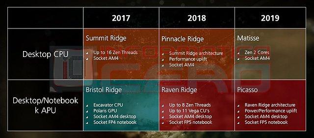 AMD Prozessoren-Roadmap 2017-2019