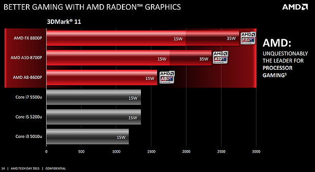 AMD Carrizo Grafikperformance