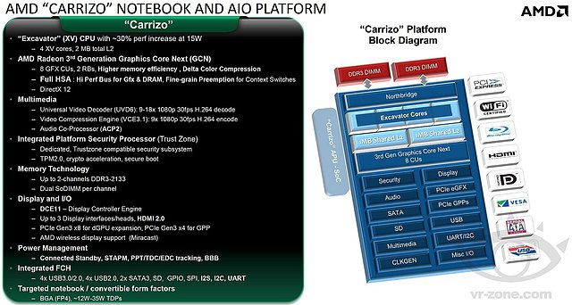 "AMD ""Carrizo"" Notebook & AIO Plattform"