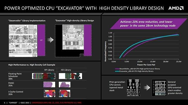 AMD Carrizo-Präsentation (Slide 6)