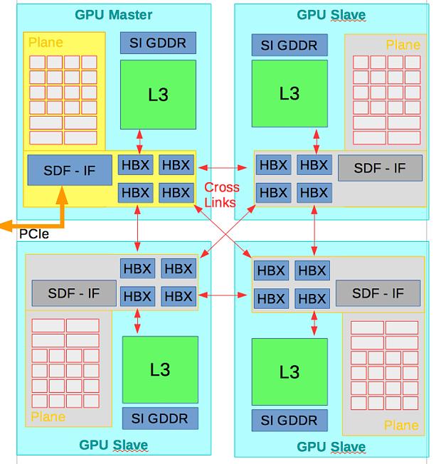 AMD Chiplet-Design mittels High Bandwith Crosslink v2