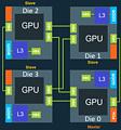 AMD Chiplet-Design mittels High Bandwith Crosslink v3