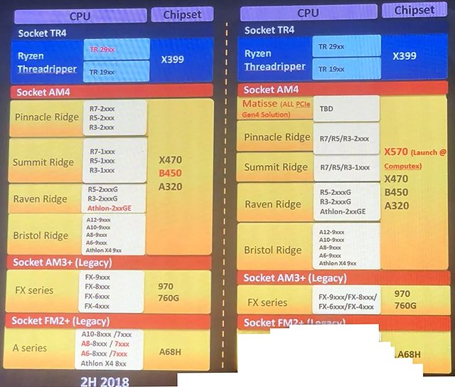 AMD Chipsatz-Roadmap 2018/2019
