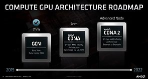 AMD Compute-Architektur Roadmap 2019-2022