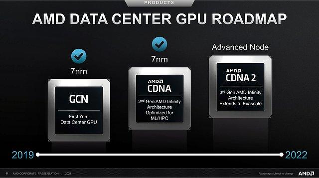 AMD Data Center GPU Roadmap 2017-2022 (Stand Febr. 2021)