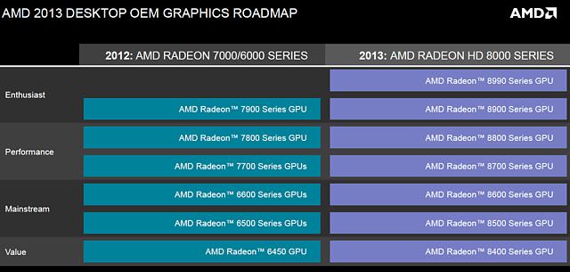 AMD Desktop OEM Grafikkarten Roadmap 2012-2013