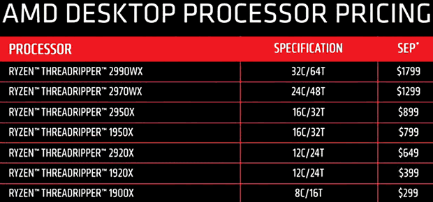 AMD (Threadripper) Desktop Processor Pricing (August 2018)