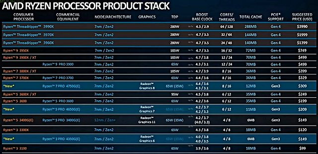 AMD Desktop-Prozessoren Preisliste Juli 2020