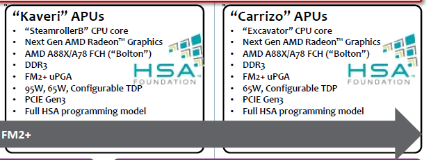 AMD Desktop-Prozessoren Roadmap 2012-2015 (Ausschnitt APUs)