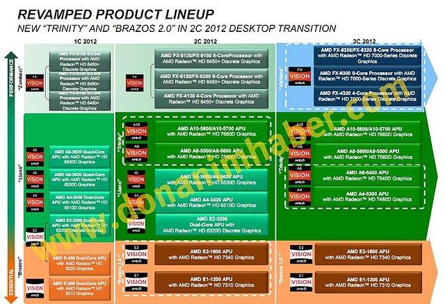 AMD Desktop-Prozessoren Roadmap 2012