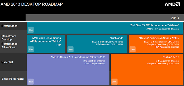 AMD Desktop-Prozessoren Roadmap 2013