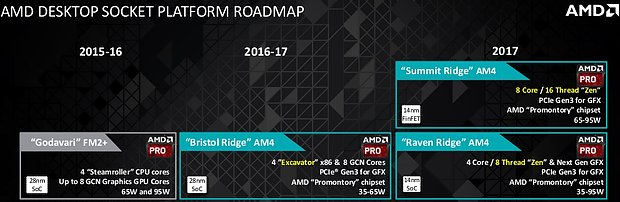 AMD Desktop-Prozessoren Roadmap 2015-2017