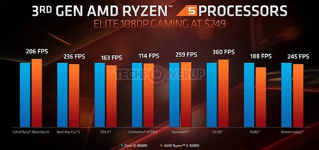 AMD E3 2019 TechDay: Gaming-Performance Core i5-9600K vs. Ryzen 5 3600X