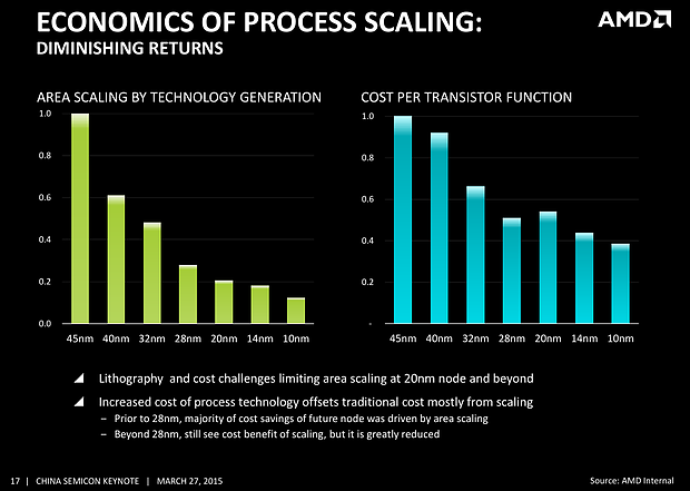 AMD – Economics of Process Scaling