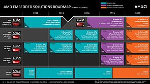 AMD Embedded-Prozessoren Roadmap 2012-2016