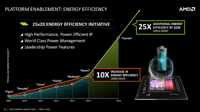 AMD FAD '15 - Plattform Enablement - Energy Efficiency