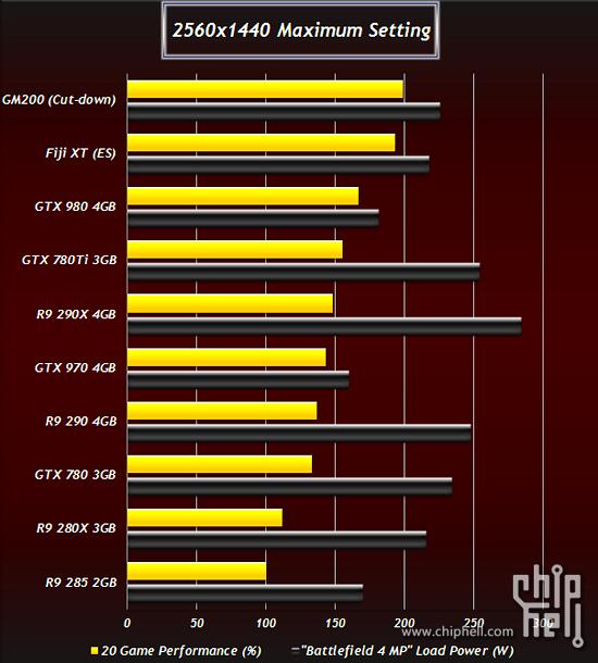 AMD Bermuda & Fiji, nVidia GM200 - angebliche Benchmarks, Teil 1