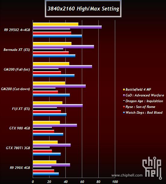 AMD Bermuda & Fiji, nVidia GM200 - angebliche Benchmarks, Teil 2
