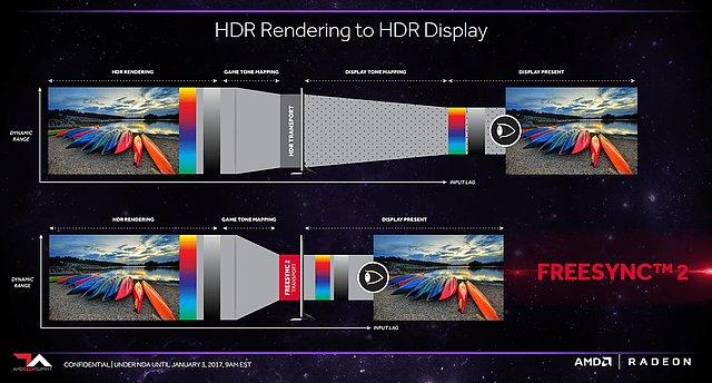 AMD FreeSync 2: Wegfallendes Monitor-Tonemapping unter High Dynamic Range (HDR)