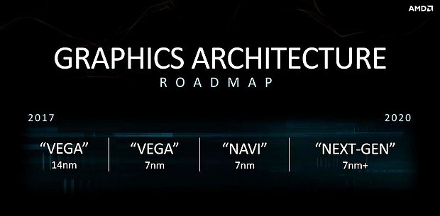 AMD Grafikchip-Generationen Roadmap 2017-2020 (Juni 2018)