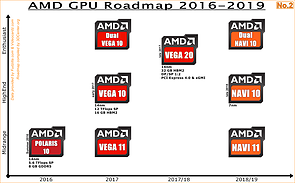 AMD Grafikchips-Roadmap 2016-2019 No.2 (eigenerstellt)