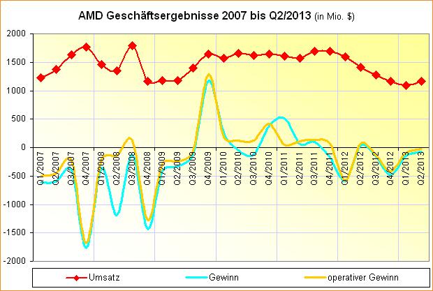 AMD Geschäftsergebnisse 2007 – Q2/2013