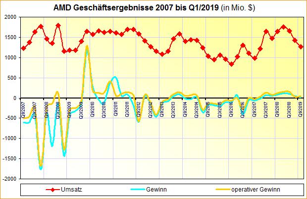 AMD Geschäftsergebnisse 2007 bis Q1/2019