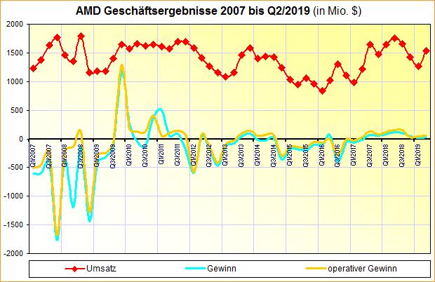 AMD Geschäftsergebnisse 2007 bis Q2/2019