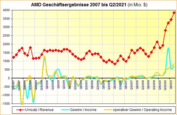 AMD Geschäftsergebnisse 2007 bis Q2/2021
