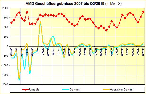 AMD Geschäftsergebnisse 2007 bis Q3/2019