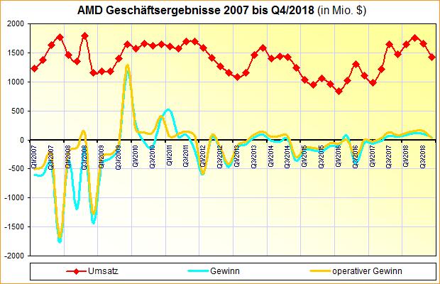 AMD Geschäftsergebnisse 2007 bis Q4/2018