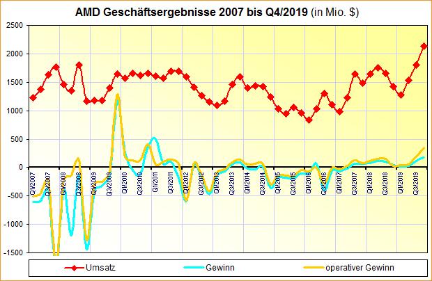 AMD Geschäftsergebnisse 2007 bis Q4/2019