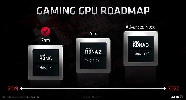AMD Grafik-Architektur Roadmap 2019-2022 v1