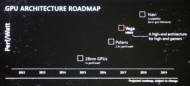 AMD Grafikchip-Architektur Roadmap 2015-2018 (Juli 2016)
