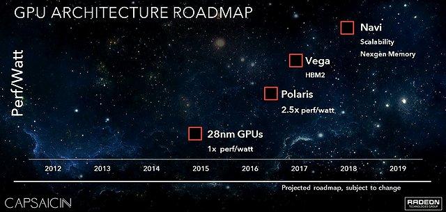AMD Grafikchip-Architektur Roadmap 2015-2018