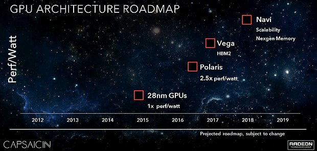 AMD Grafikchip-Architektur Roadmap 2015-2018