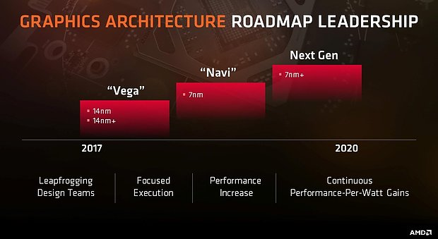 AMD Grafikchip-Generationen Roadmap 2017-2020
