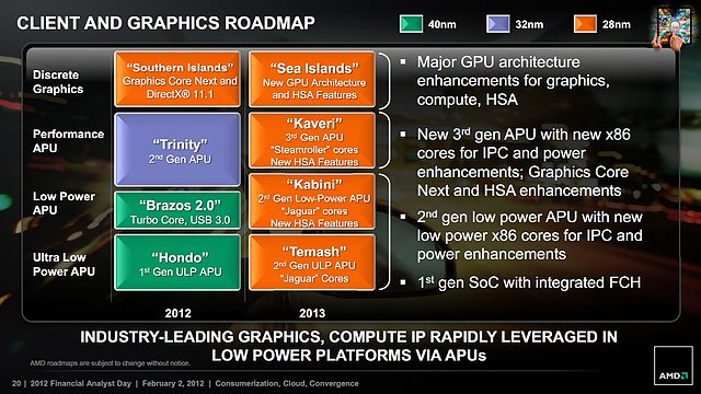 AMD Grafikchip- und APU-Roadmap 2012-2013