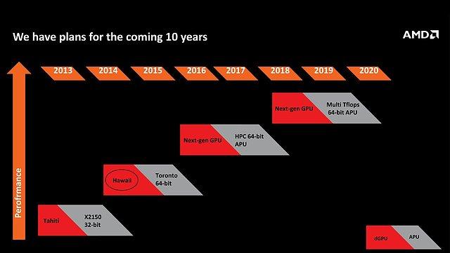AMD Grafikchips & APUs Roadmap 2013-2020, Teil 1