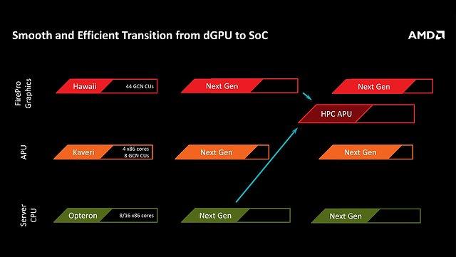 AMD Grafikchips & APUs Roadmap 2013-2020, Teil 2