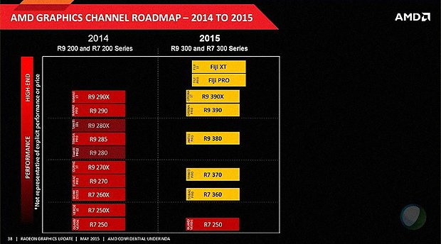 AMD Grafikkarten-Roadmap 2014-2015