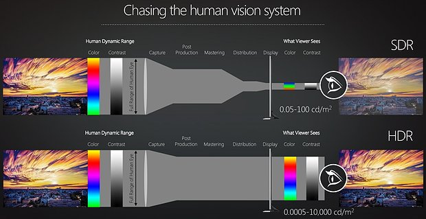 "AMD HDR ""Chasing the human vision system"""