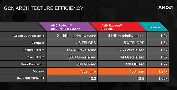 "AMD ""Hawaii"" GCN Architecture Efficiency"