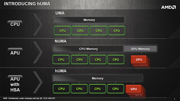 AMD Heterogeneous Uniform Memory Access (hUMA)
