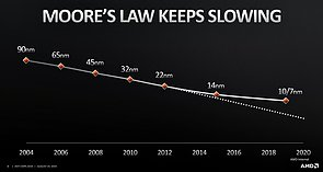 Moores Law keeps slowing