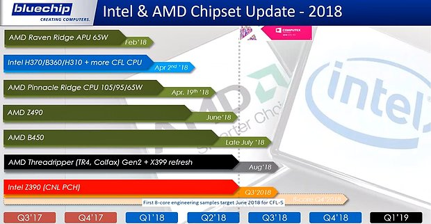 AMD & Intel Chipsatz-Roadmap 2018 (by Bluechip)