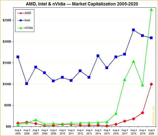 AMD, Intel & nVidia Marktkapitalisierung 2005-2020