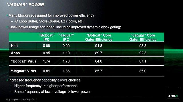 AMD Jaguar-Präsentation (Slide 18)