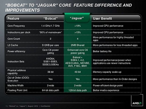 "AMD ""Bobcat vs. Jaguar"""