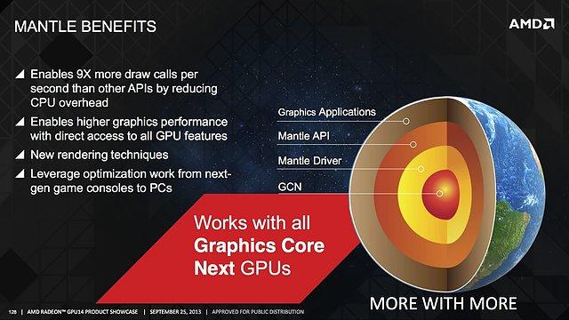 "AMD ""Mantle"" Grafik-API"